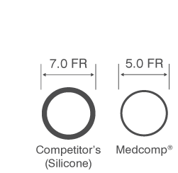 Medcomp® Vascu-Line® and Competitor Cross Sections